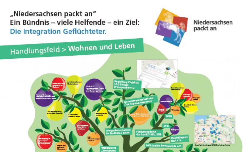 """Ein großer Baum - zeigt den Beitrag zum Thema """"Wohnen und Leben"""" des Bündnis' Niedersachsen packt an"""